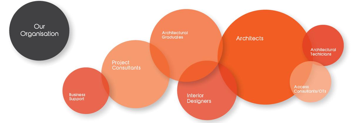 ArPM organisation cloud chart